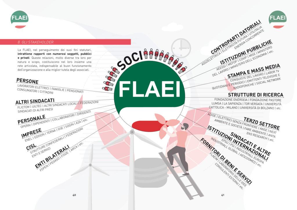 Bilancio di missione CISL FLAEI by Futura FACTORY